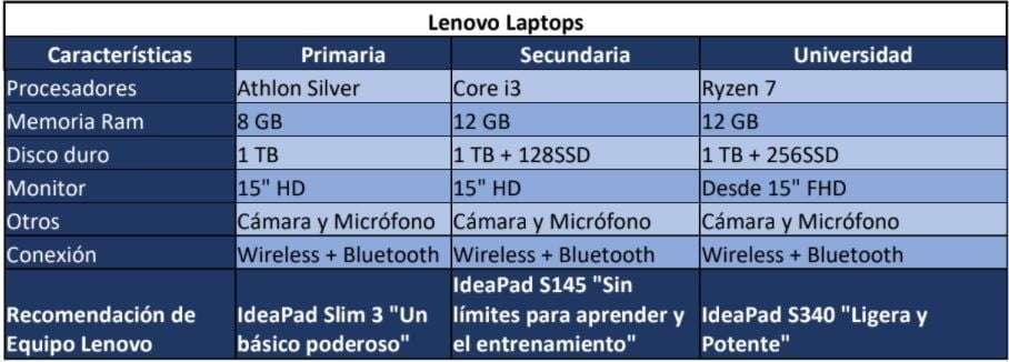 Lenovo Laptops, Tabla de comparación
