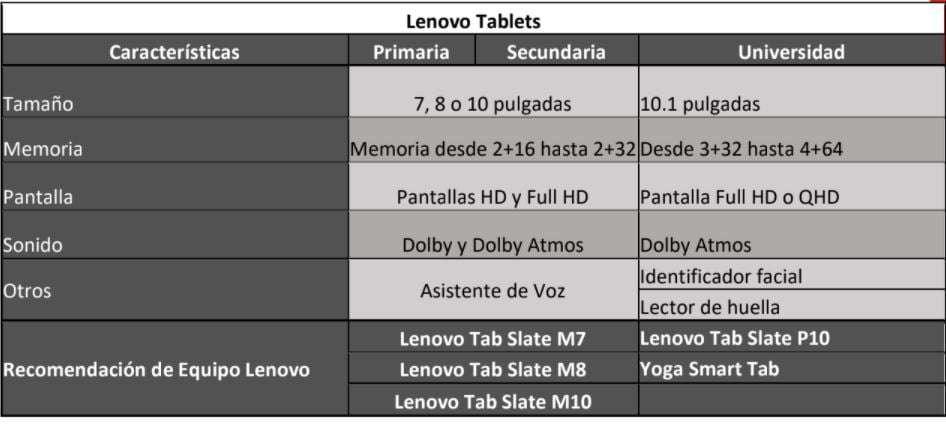 Lenovo Tabletas, tabla de comparación