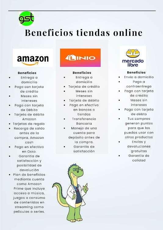 Beneficios de la tienda Online - Amazon -Linio - Mercado Libre