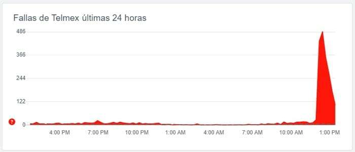 Telmex presenta fallas de internet